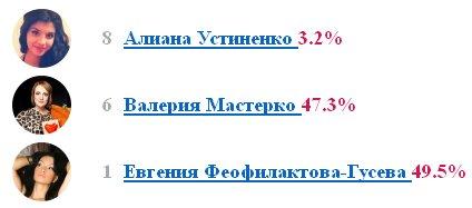 Евгения Гусева побеждает